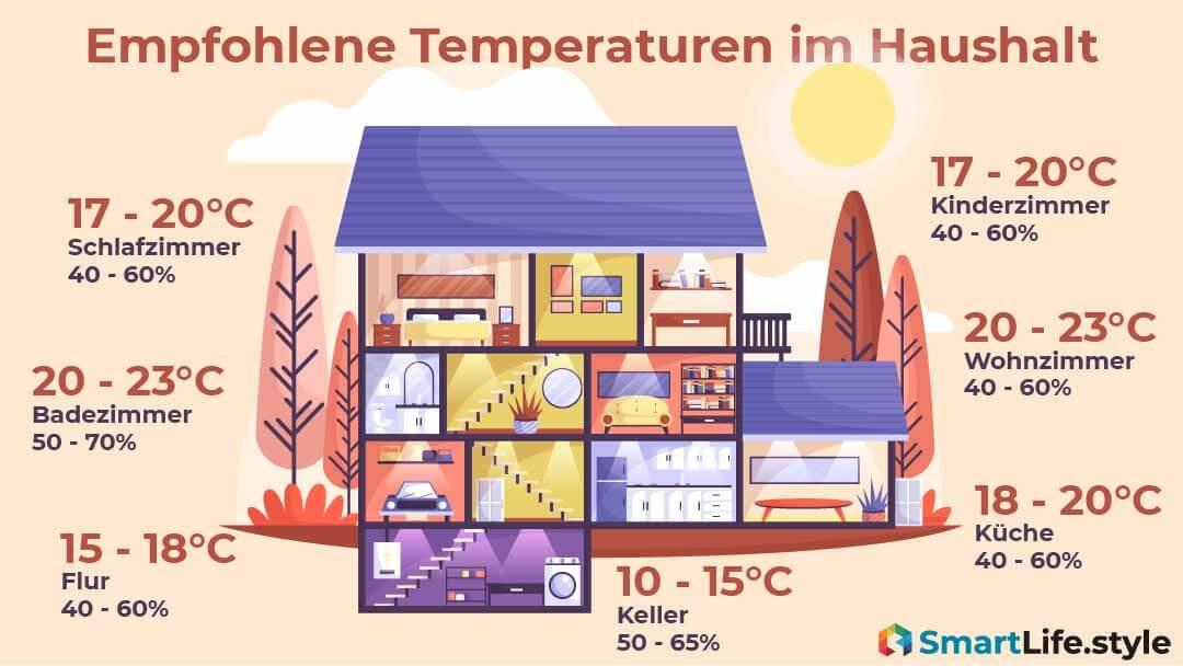 Empfohlene Temperaturen im Haushalt