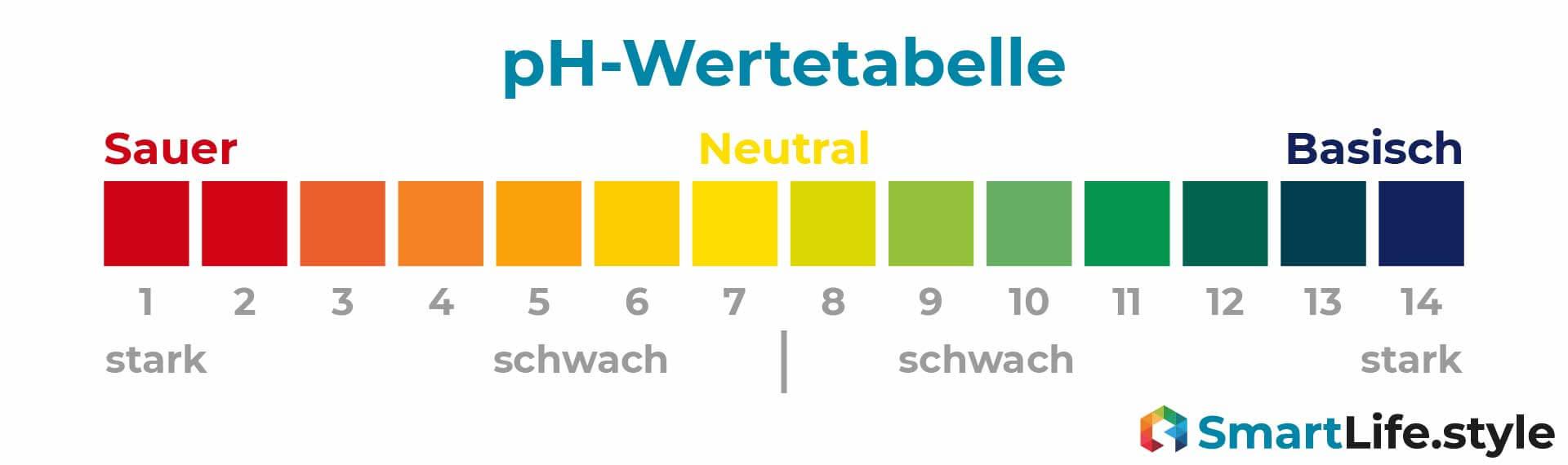pH-Wertetabelle